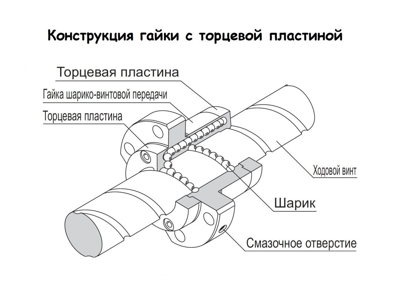 Шарико-винтовая передача (ШВП): описание, примеры, обзоры, характеристики